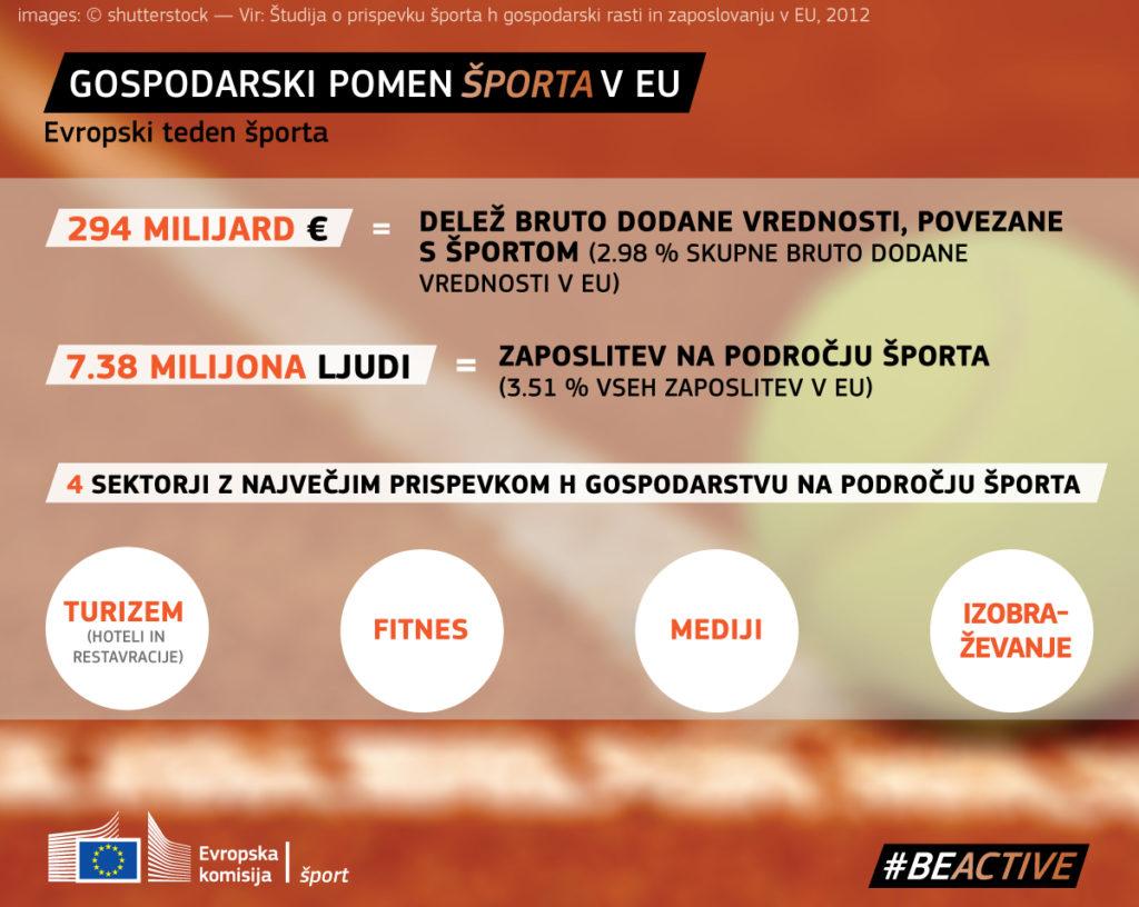 Image result for evropski teden športa